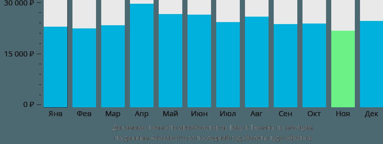 Динамика стоимости авиабилетов из Баку в Тюмень по месяцам