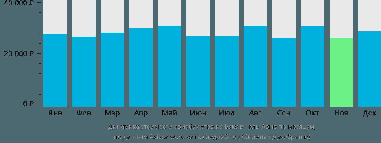 Динамика стоимости авиабилетов из Баку в Тель-Авив по месяцам