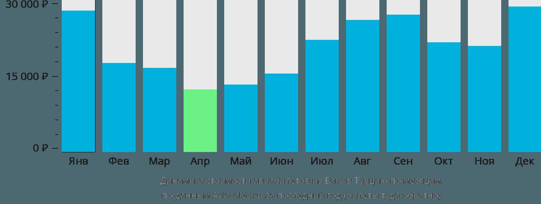 Динамика стоимости авиабилетов из Баку в Турцию по месяцам
