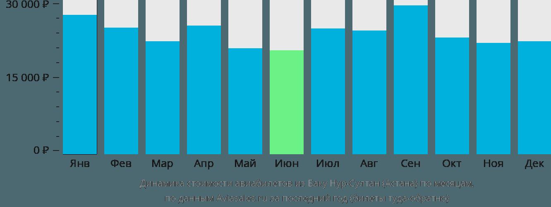 Динамика стоимости авиабилетов из Баку в Астану по месяцам