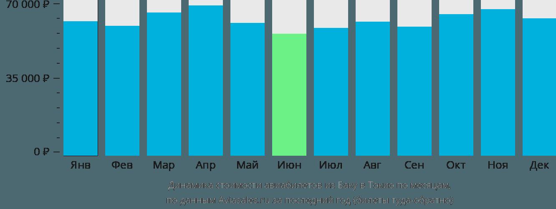 Динамика стоимости авиабилетов из Баку в Токио по месяцам