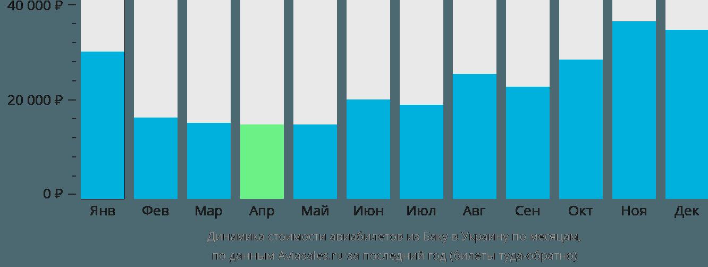 Динамика стоимости авиабилетов из Баку в Украину по месяцам