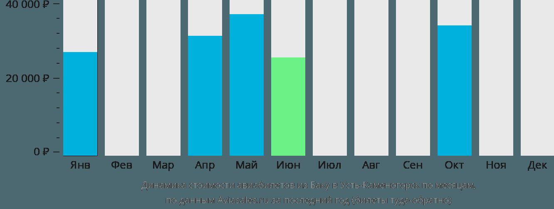 Динамика стоимости авиабилетов из Баку в Усть-Каменогорск по месяцам