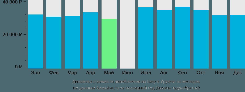 Динамика стоимости авиабилетов из Баку в Урумчи по месяцам