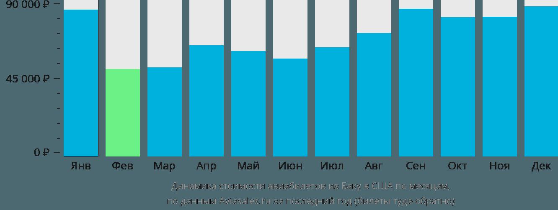 Динамика стоимости авиабилетов из Баку в США по месяцам