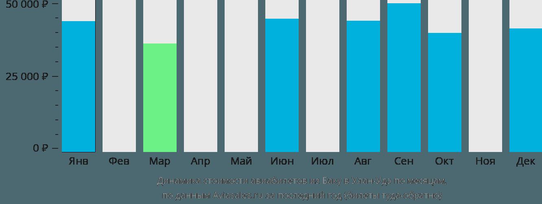 Динамика стоимости авиабилетов из Баку в Улан-Удэ по месяцам