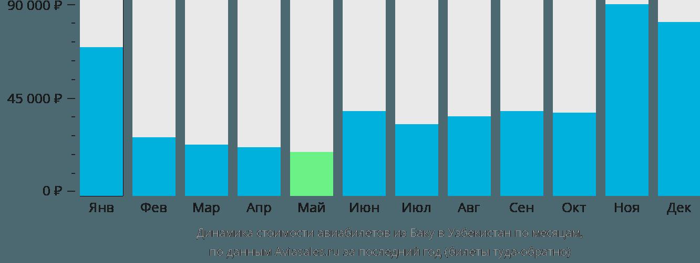 Динамика стоимости авиабилетов из Баку в Узбекистан по месяцам