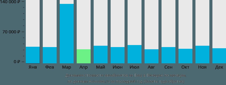 Динамика стоимости авиабилетов из Баку в Венецию по месяцам
