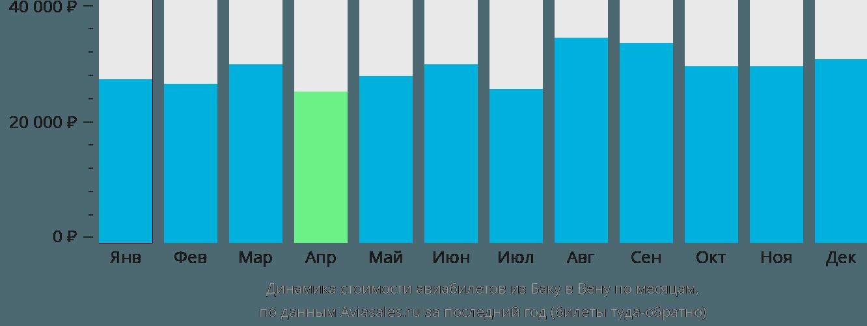 Динамика стоимости авиабилетов из Баку в Вену по месяцам