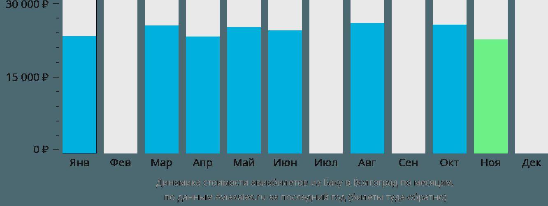 Динамика стоимости авиабилетов из Баку в Волгоград по месяцам