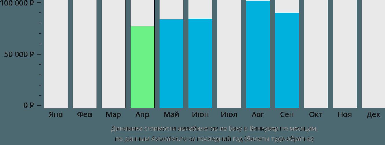 Динамика стоимости авиабилетов из Баку в Ванкувер по месяцам