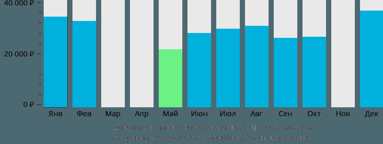 Динамика стоимости авиабилетов из Баку в Цюрих по месяцам