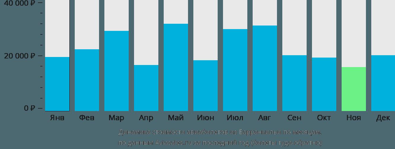 Динамика стоимости авиабилетов из Барранкильи по месяцам