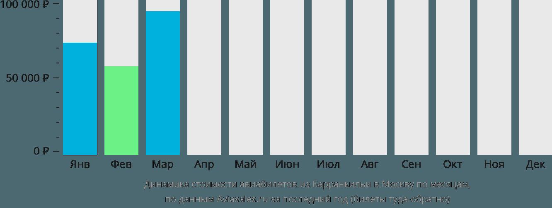Динамика стоимости авиабилетов из Барранкильи в Москву по месяцам