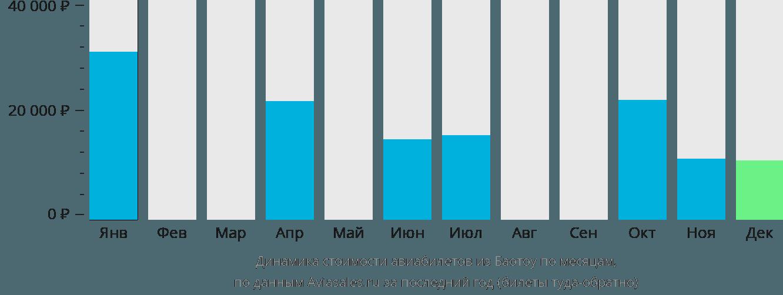 Динамика стоимости авиабилетов из Баотоу по месяцам