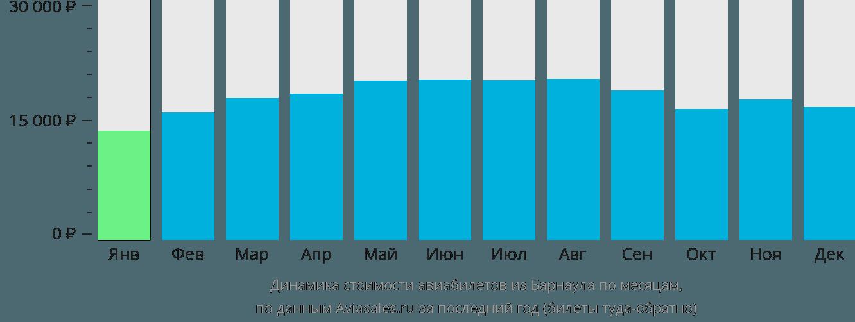 Динамика стоимости авиабилетов из Барнаула по месяцам