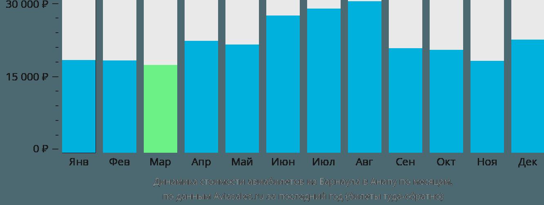 Динамика стоимости авиабилетов из Барнаула в Анапу по месяцам