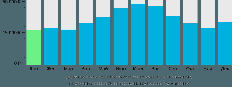 Динамика стоимости авиабилетов из Барнаула в Сочи по месяцам