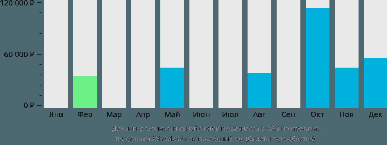 Динамика стоимости авиабилетов из Барнаула в ОАЭ по месяцам