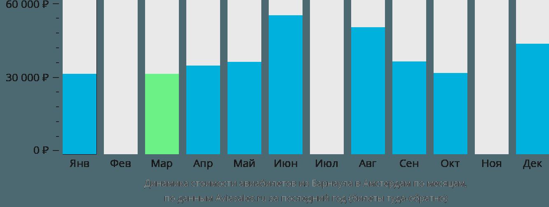 Динамика стоимости авиабилетов из Барнаула в Амстердам по месяцам