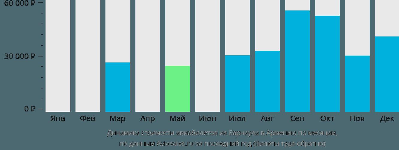 Динамика стоимости авиабилетов из Барнаула в Армению по месяцам