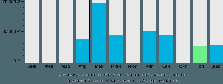 Динамика стоимости авиабилетов из Барнаула в Астрахань по месяцам