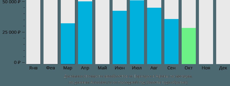 Динамика стоимости авиабилетов из Барнаула в Афины по месяцам
