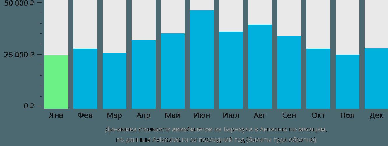 Динамика стоимости авиабилетов из Барнаула в Анталью по месяцам