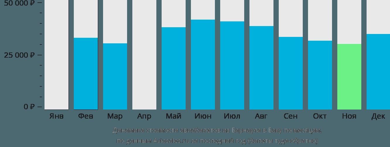 Динамика стоимости авиабилетов из Барнаула в Баку по месяцам