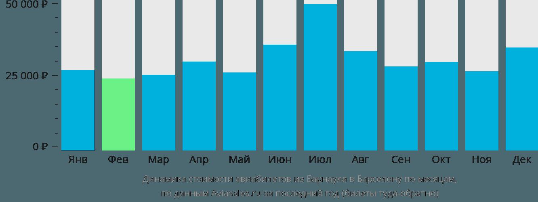 Динамика стоимости авиабилетов из Барнаула в Барселону по месяцам