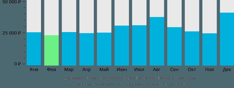 Динамика стоимости авиабилетов из Барнаула в Берлин по месяцам