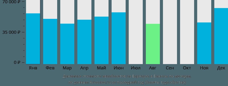 Динамика стоимости авиабилетов из Барнаула в Бангкок по месяцам