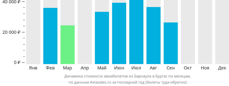 Динамика стоимости авиабилетов из Барнаула в Бургас по месяцам