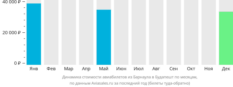 Динамика стоимости авиабилетов из Барнаула в Будапешт по месяцам