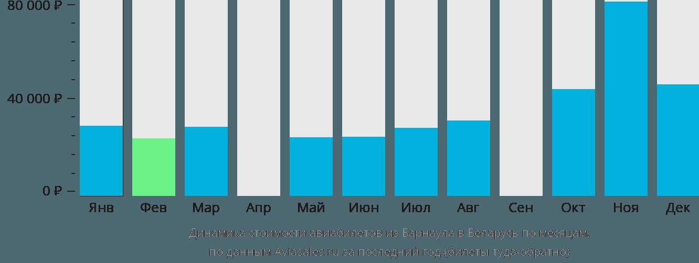 Динамика стоимости авиабилетов из Барнаула в Беларусь по месяцам