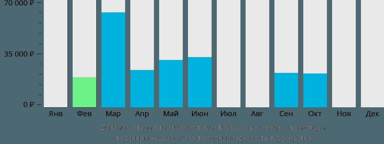 Динамика стоимости авиабилетов из Барнаула в Челябинск по месяцам