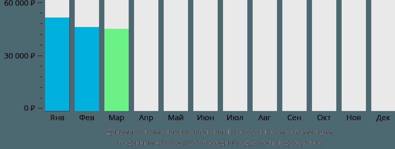 Динамика стоимости авиабилетов из Барнаула в Коломбо по месяцам