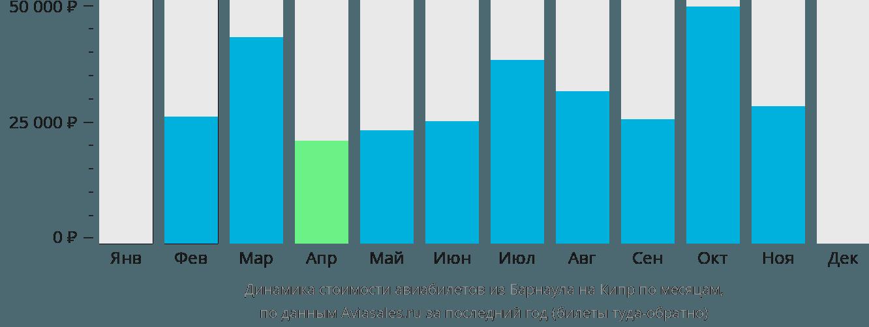 Динамика стоимости авиабилетов из Барнаула на Кипр по месяцам