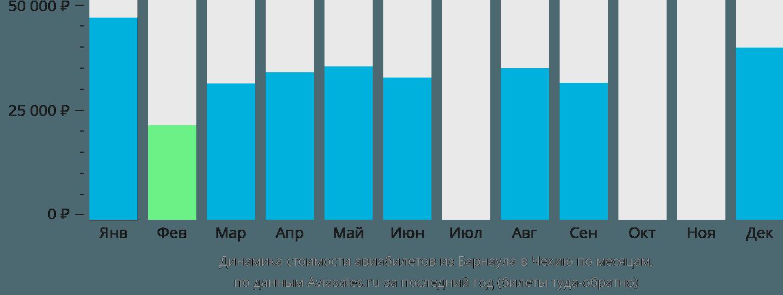 Динамика стоимости авиабилетов из Барнаула в Чехию по месяцам