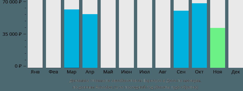 Динамика стоимости авиабилетов из Барнаула в Дели по месяцам