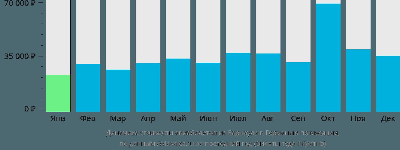 Динамика стоимости авиабилетов из Барнаула в Германию по месяцам