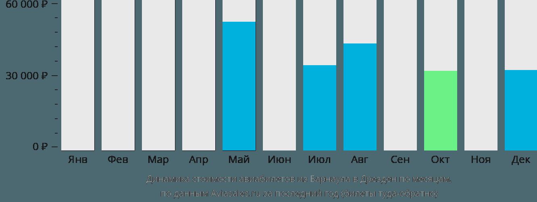 Динамика стоимости авиабилетов из Барнаула в Дрезден по месяцам