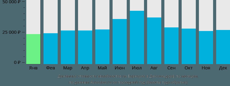 Динамика стоимости авиабилетов из Барнаула в Дюссельдорф по месяцам