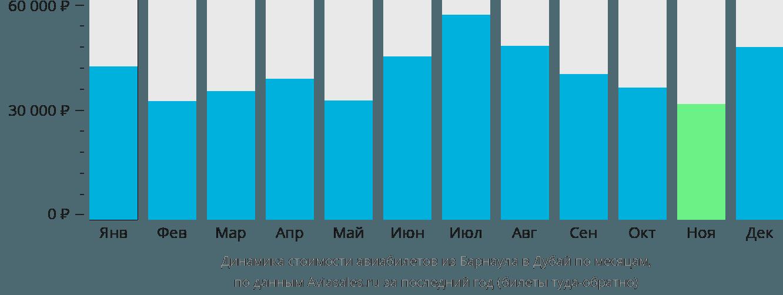 Динамика стоимости авиабилетов из Барнаула в Дубай по месяцам