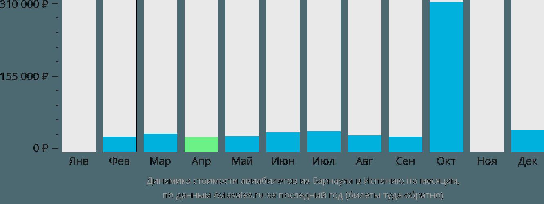 Динамика стоимости авиабилетов из Барнаула в Испанию по месяцам