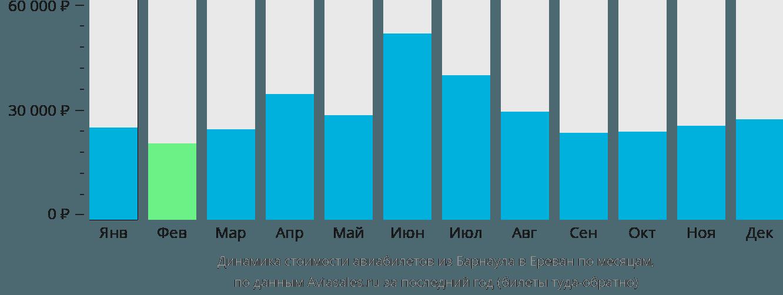 Динамика стоимости авиабилетов из Барнаула в Ереван по месяцам