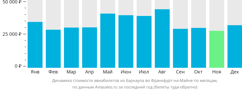 Динамика стоимости авиабилетов из Барнаула во Франкфурт-на-Майне по месяцам