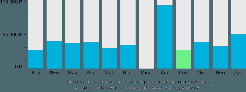 Динамика стоимости авиабилетов из Барнаула во Францию по месяцам