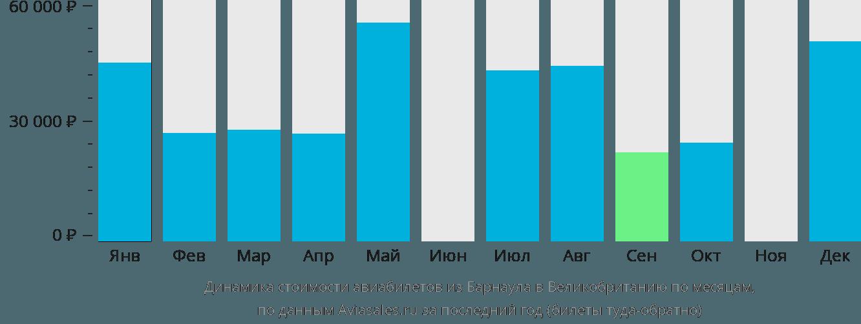 Динамика стоимости авиабилетов из Барнаула в Великобританию по месяцам