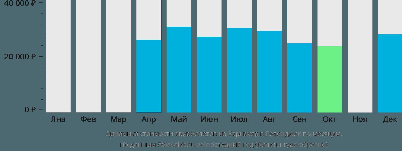 Динамика стоимости авиабилетов из Барнаула в Геленджик по месяцам